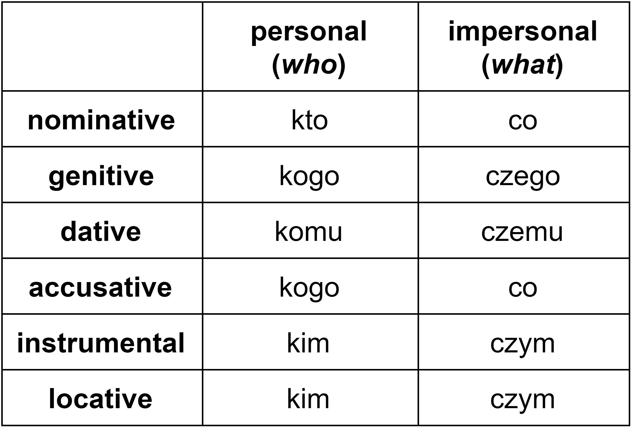 "Declension of ""kto"" and ""co"" (Polish interrogative pronouns in all cases)"