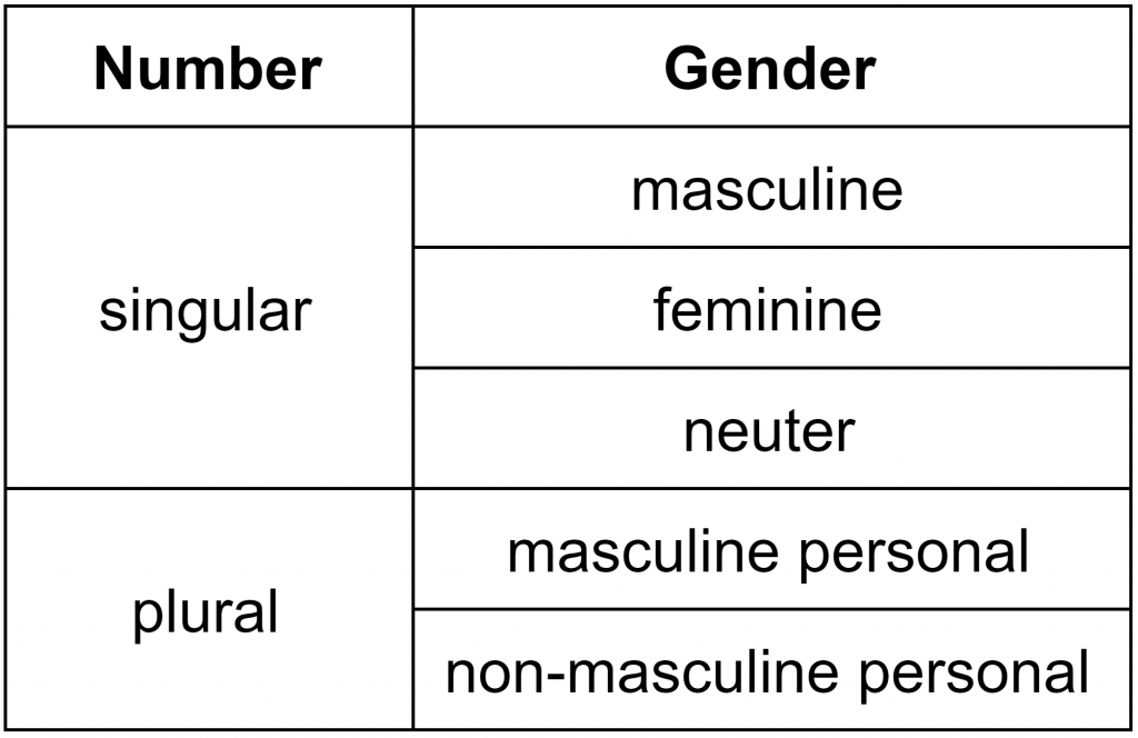 grammatical number and person The inflections of person and number in verbs may be seen by framing sentences with the personal pronouns as subjects.