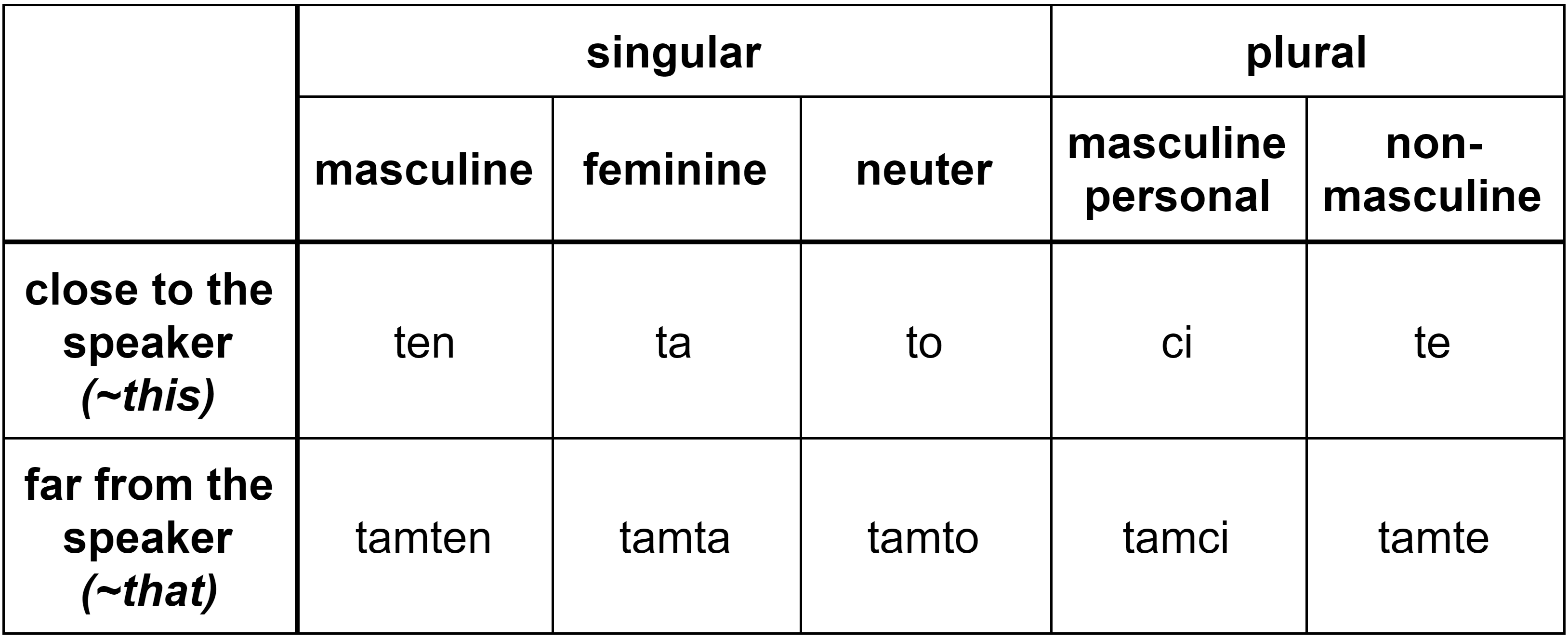 "All forms of the Polish demonstrative pronouns ""ten"" and ""tamten"" in the nominative"