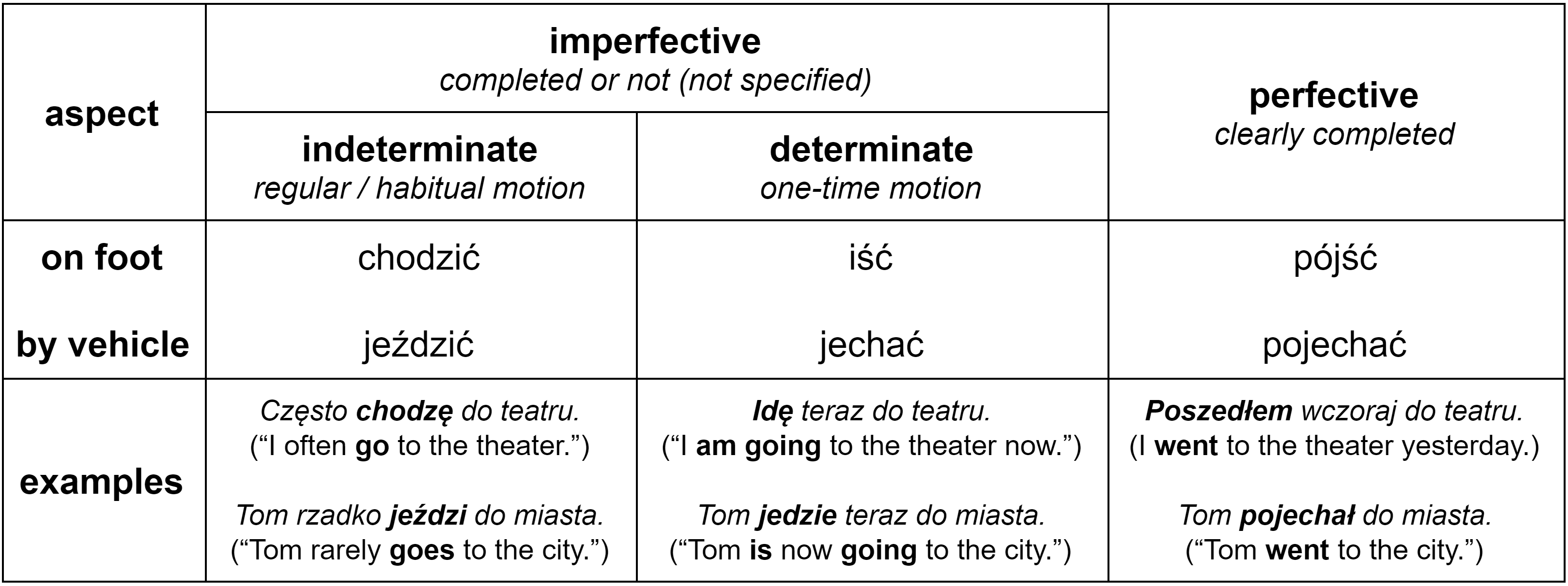 """Polish verbs of motion """"iść"""" and """"jechać"""" in the perfective / imperfective aspect with examples"""