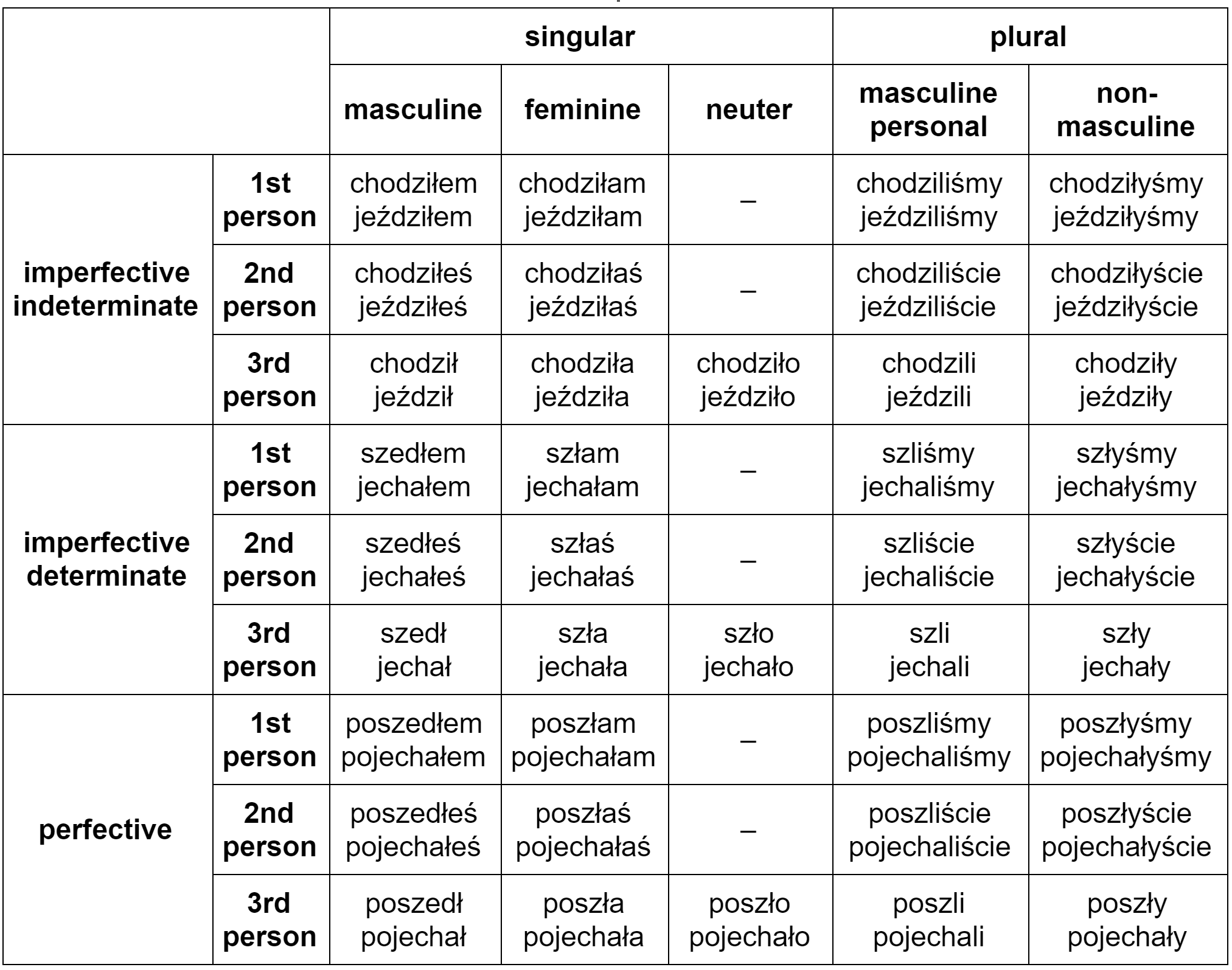 "Past tense conjugation of Polish verbs of motion ""iść"" and ""jechać"""