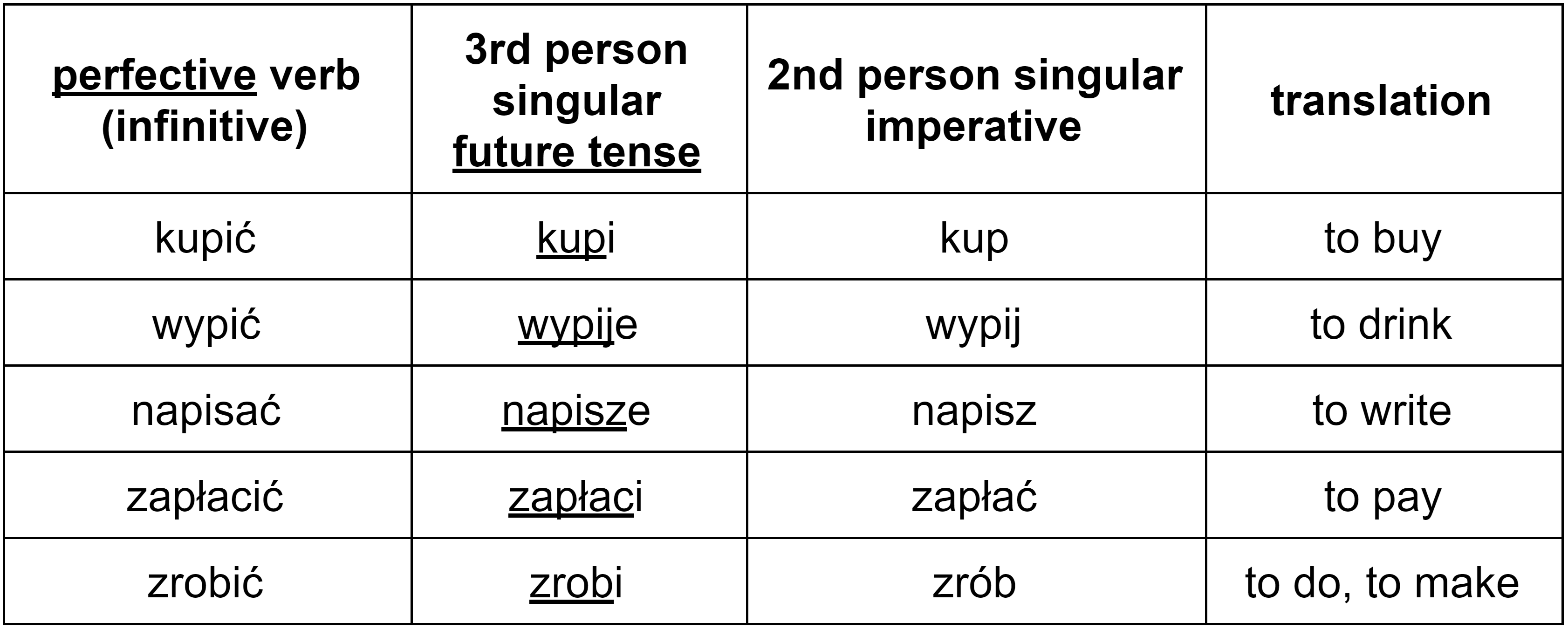 Polish perfective imperative verbs in the second person singular table