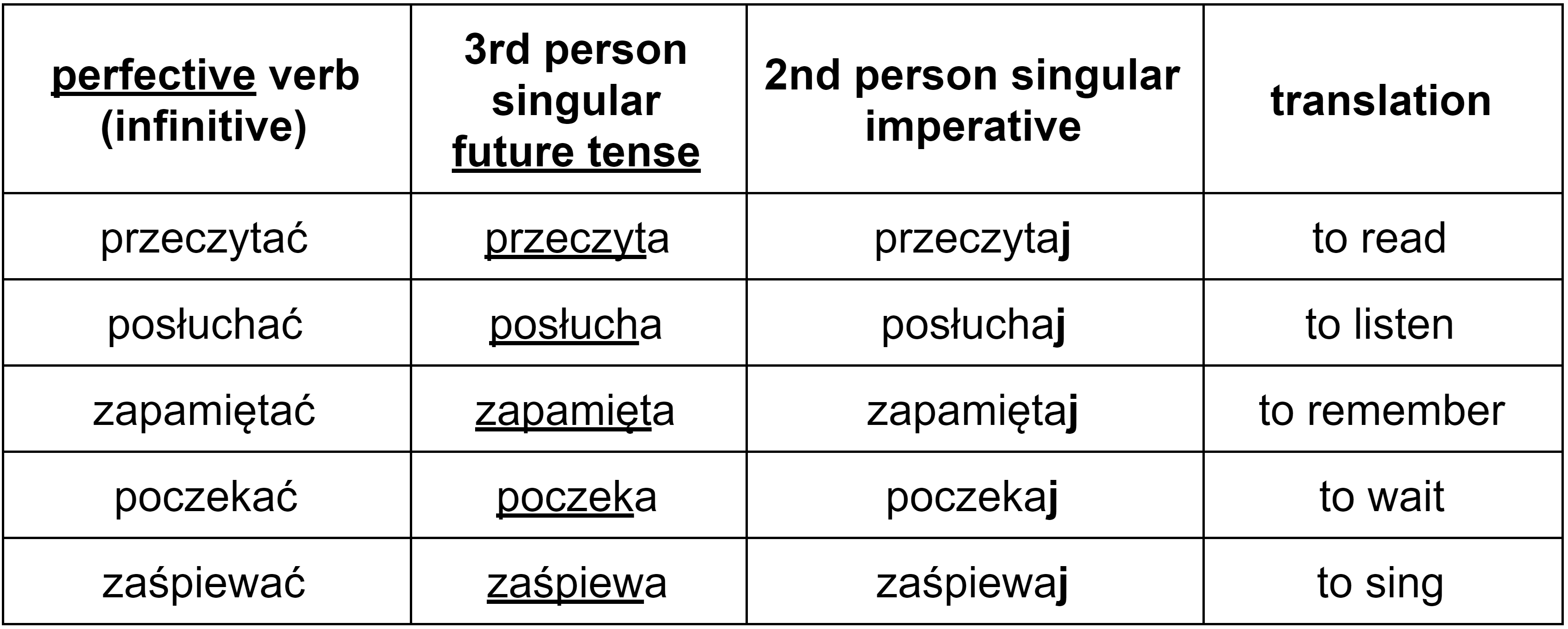 Polish perfective imperative verbs in the second person singular with the -j ending table