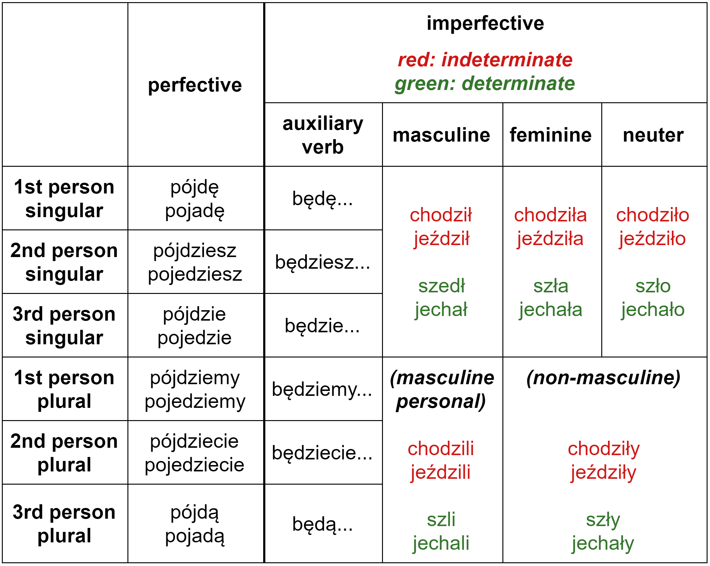 """Conjugation of the Polish verbs of motion """"iść"""" and """"jechać"""" in the future tense – perfective and imperfective aspects"""