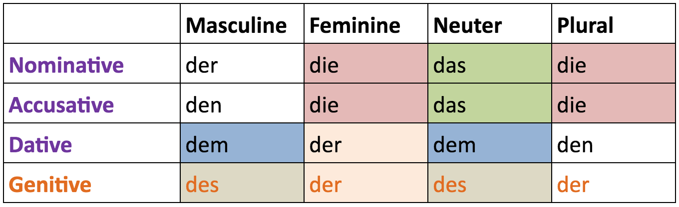 German definite articles table: der, die, das according to case and gender