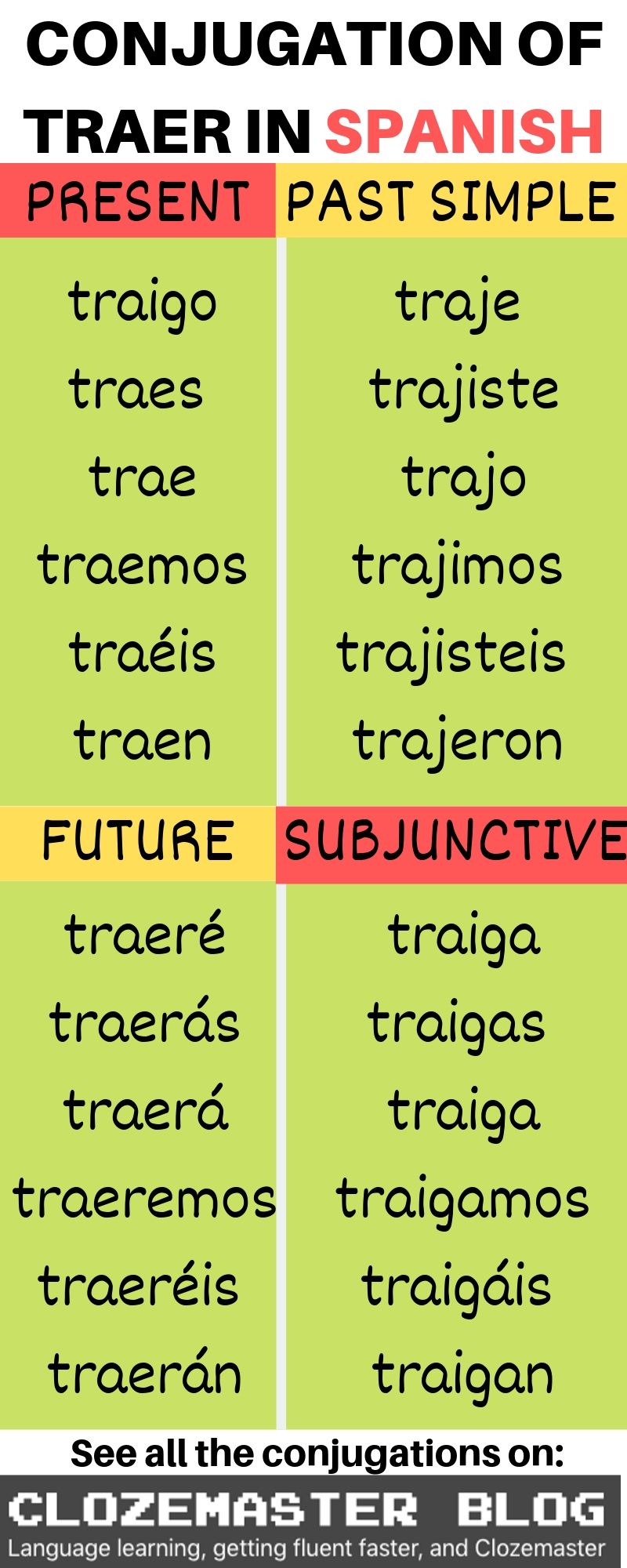 A Complete Crash Course On The Spanish Verb Traer