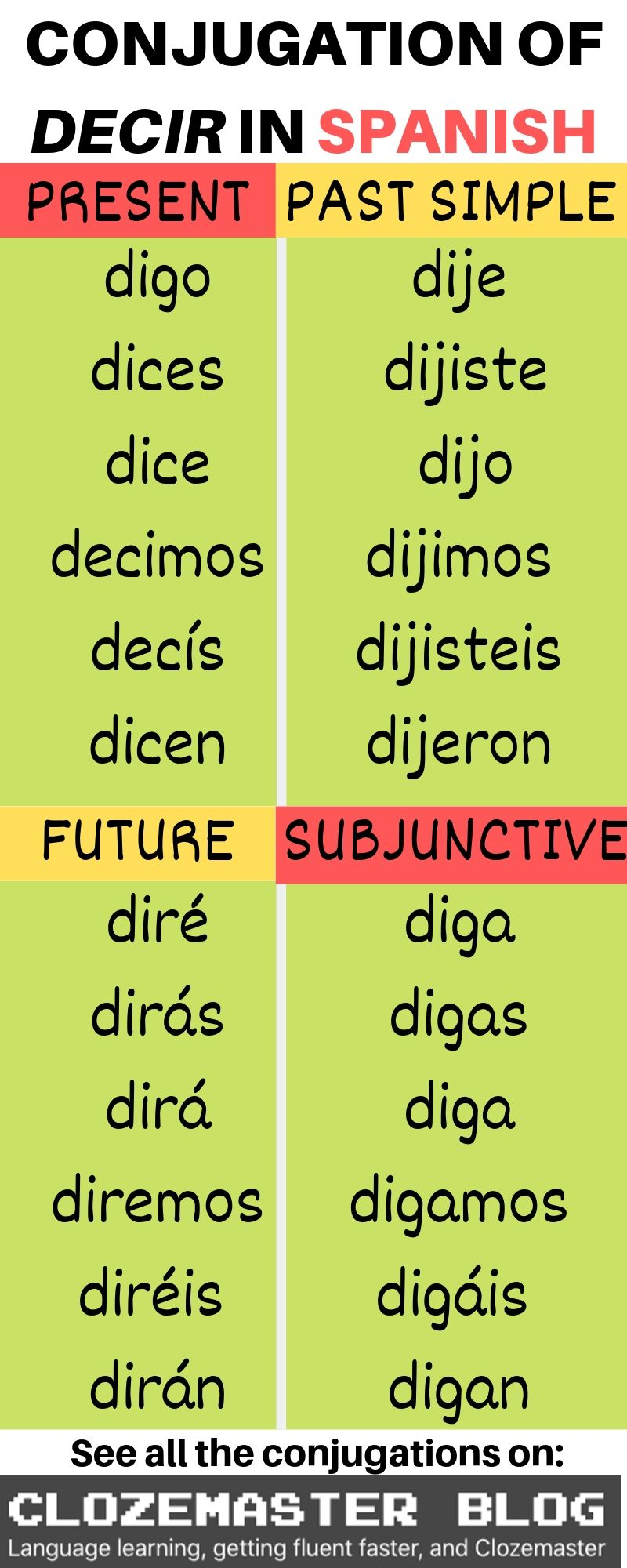 Say It In Spanish All About The Decir Conjugation