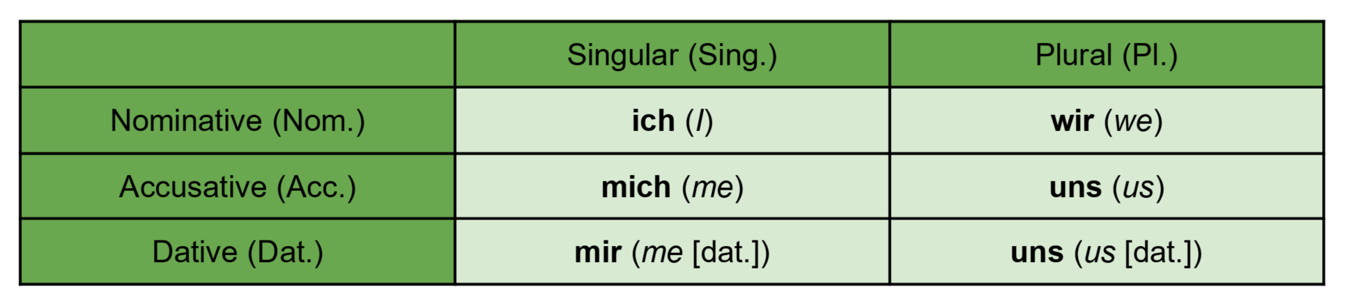 First person German pronouns table