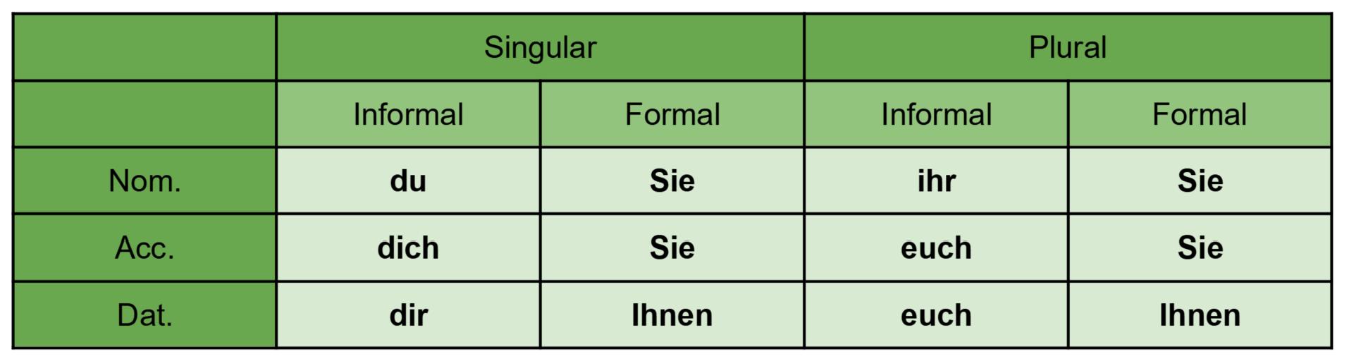Second person German pronouns table
